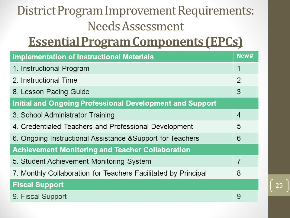 District Program Improvement Requirements: Needs Assessment Essential Program Components (EPCs) Implementation of Instructional Materials New # 1.