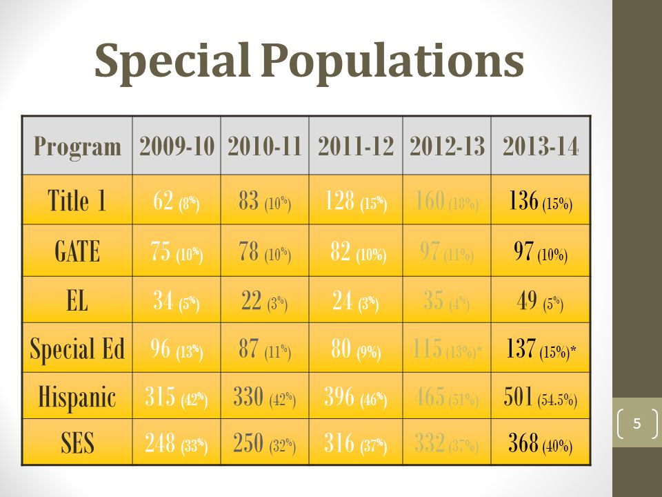Special Populations Program2009-102010-112011-122012-132013-14 Title 1 62 (8 % ) 83 (10 % ) 128 (15 % ) 160 (18%) 136 (15%) GATE 75 (10 % ) 78 (10 % ) 82 (10%) 97 (11%) 97 (10%) EL 34 (5 % ) 22 (3 % ) 24 (3 % ) 35 (4 % ) 49 (5 % ) Special Ed 96 (13 % ) 87 (11 % ) 80 (9%) 115 (13%)* 137 (15%)* Hispanic 315 (42 % ) 330 (42 % ) 396 (46 % ) 465 (51%) 501 (54.5%) SES 248 (33 % ) 250 (32 % ) 316 (37 % ) 332 (37%) 368 (40%) 5