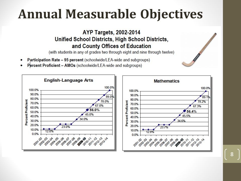 Safe Harbor An alternate method of making the AMOs without meeting the established statewide targets if an LEA, school, or subgroup shows significant growth over the prior year 9
