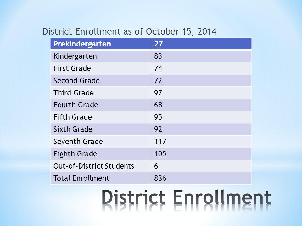 District Enrollment as of October 15, 2014 Prekindergarten27 Kindergarten83 First Grade74 Second Grade72 Third Grade97 Fourth Grade68 Fifth Grade95 Sixth Grade92 Seventh Grade117 Eighth Grade105 Out-of-District Students6 Total Enrollment836