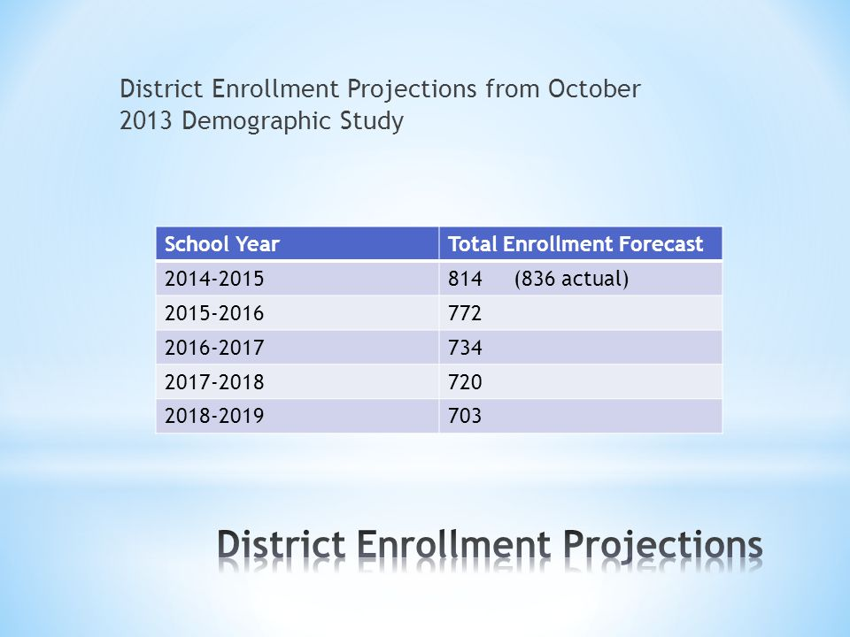 District Enrollment Projections from October 2013 Demographic Study School YearTotal Enrollment Forecast 2014-2015814 (836 actual) 2015-2016772 2016-2017734 2017-2018720 2018-2019703