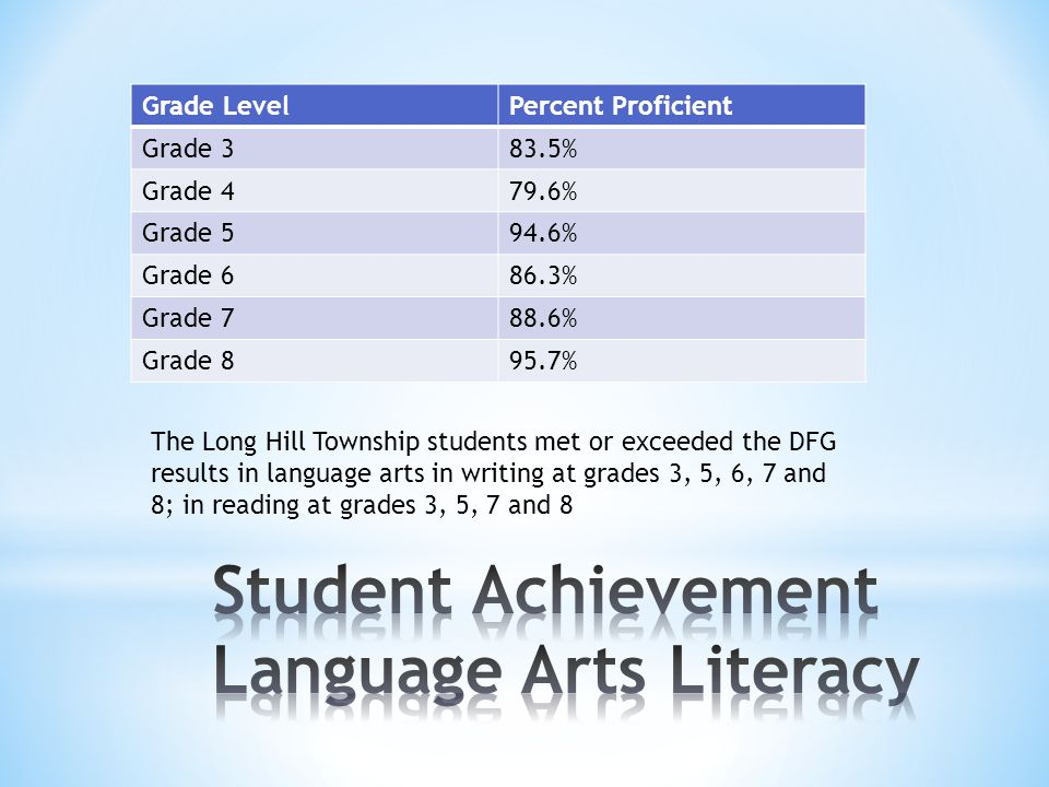 Grade LevelPercent Proficient Grade 383.5% Grade 479.6% Grade 594.6% Grade 686.3% Grade 788.6% Grade 895.7% The Long Hill Township students met or exc