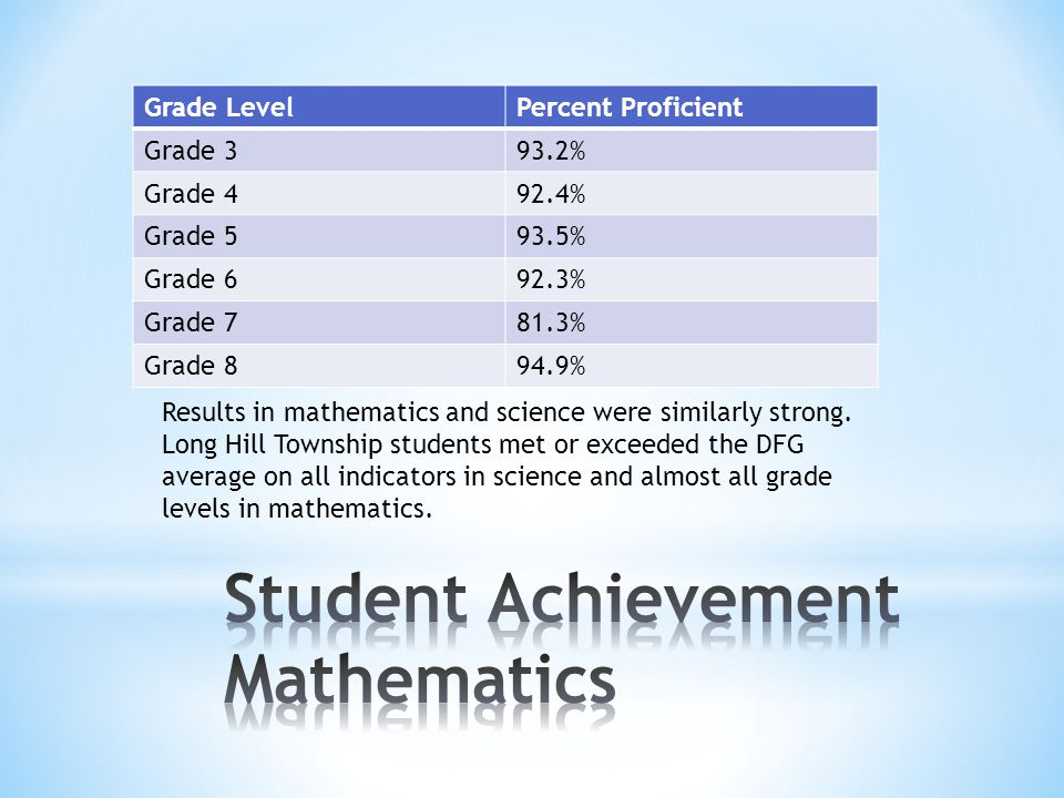 Grade LevelPercent Proficient Grade 393.2% Grade 492.4% Grade 593.5% Grade 692.3% Grade 781.3% Grade 894.9% Results in mathematics and science were similarly strong.