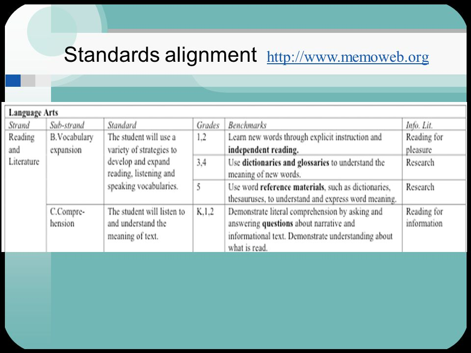 Standards alignment http://www.memoweb.org http://www.memoweb.org