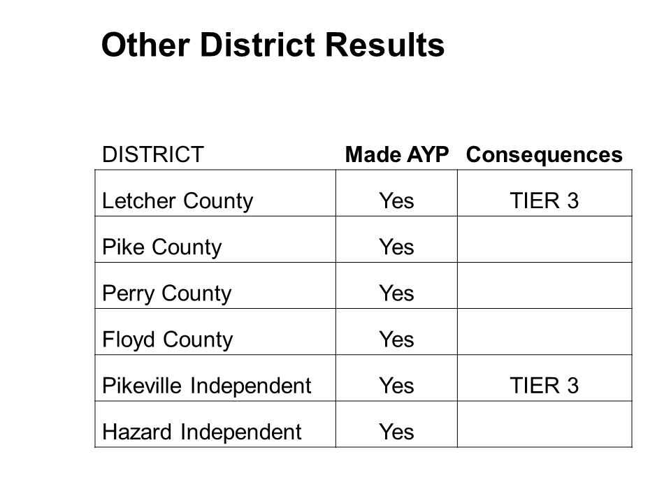 Other District Results DISTRICTMade AYPConsequences Letcher CountyYesTIER 3 Pike CountyYes Perry CountyYes Floyd CountyYes Pikeville IndependentYesTIE