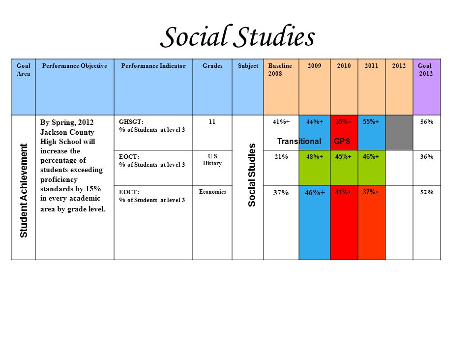 Social Studies Goal Area Performance ObjectivePerformance IndicatorGradesSubjectBaseline 2008 2009201020112012Goal 2012 By Spring, 2012 Jackson County High School will increase the percentage of students exceeding proficiency standards by 15% in every academic area by grade level.