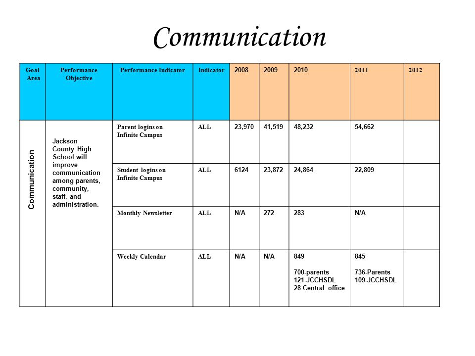 Communication Jackson County High School will improve communication among parents, community, staff, and administration Goal Area Performance Objective Performance IndicatorIndicator 200820092010 20112012 Parent logins on Infinite Campus ALL 23,97041,51948,23254,662 Student logins on Infinite Campus ALL 612423,87224,86422,809 Monthly NewsletterALL N/A272283N/A Weekly CalendarALL N/A 849 700-parents 121-JCCHSDL 28-Central office 845 736-Parents 109-JCCHSDL Communication Jackson County High School will improve communication among parents, community, staff, and administration.