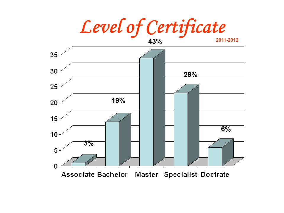 Years of Experience Number of Years Number of Teachers Percentage 0-346% 4-61624% 7+4870% 2011-2012