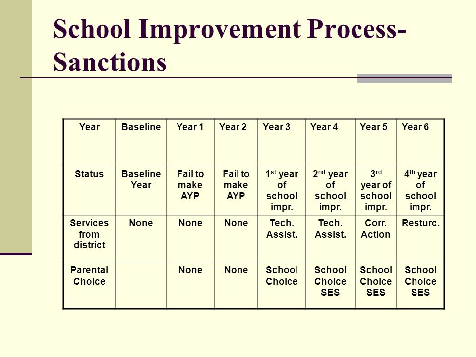 School Improvement Process- Sanctions YearBaselineYear 1Year 2Year 3Year 4Year 5Year 6 StatusBaseline Year Fail to make AYP 1 st year of school impr.