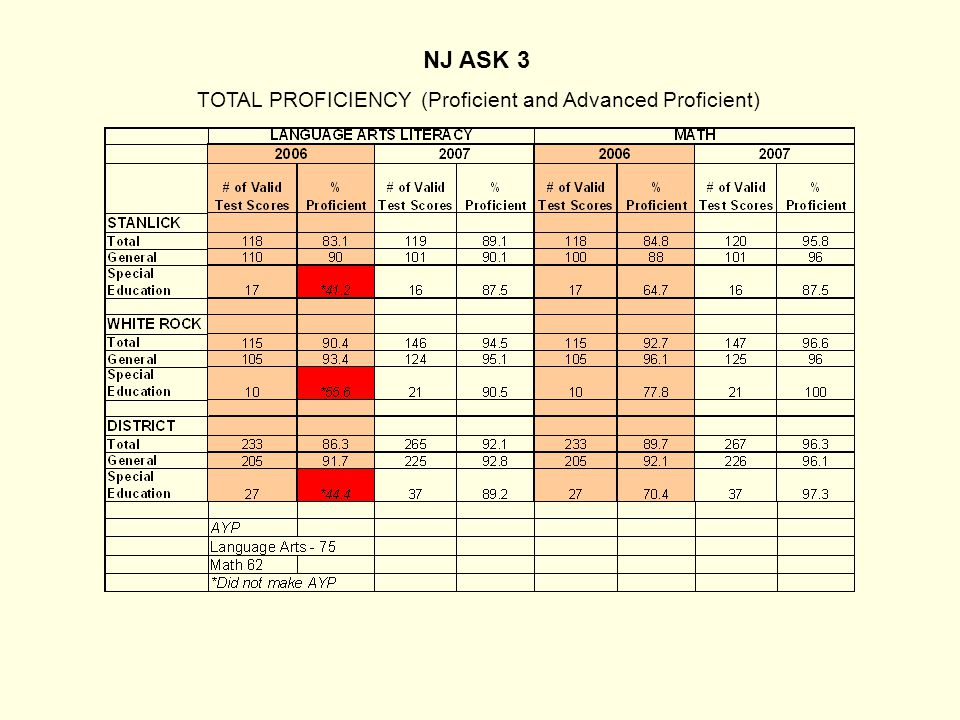 NJ ASK 3 TOTAL PROFICIENCY (Proficient and Advanced Proficient)