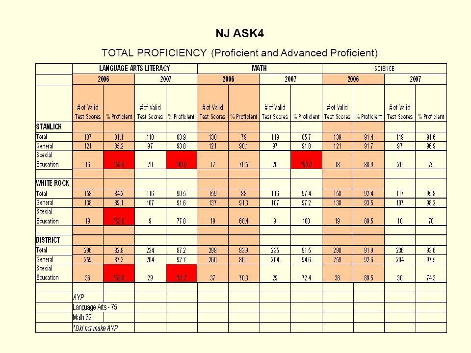 NJ ASK4 TOTAL PROFICIENCY (Proficient and Advanced Proficient)