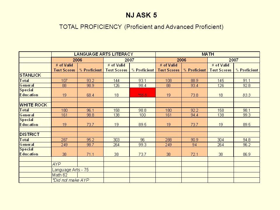 NJ ASK 5 TOTAL PROFICIENCY (Proficient and Advanced Proficient)