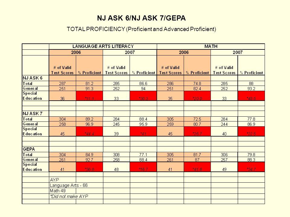NJ ASK 6/NJ ASK 7/GEPA TOTAL PROFICIENCY (Proficient and Advanced Proficient)