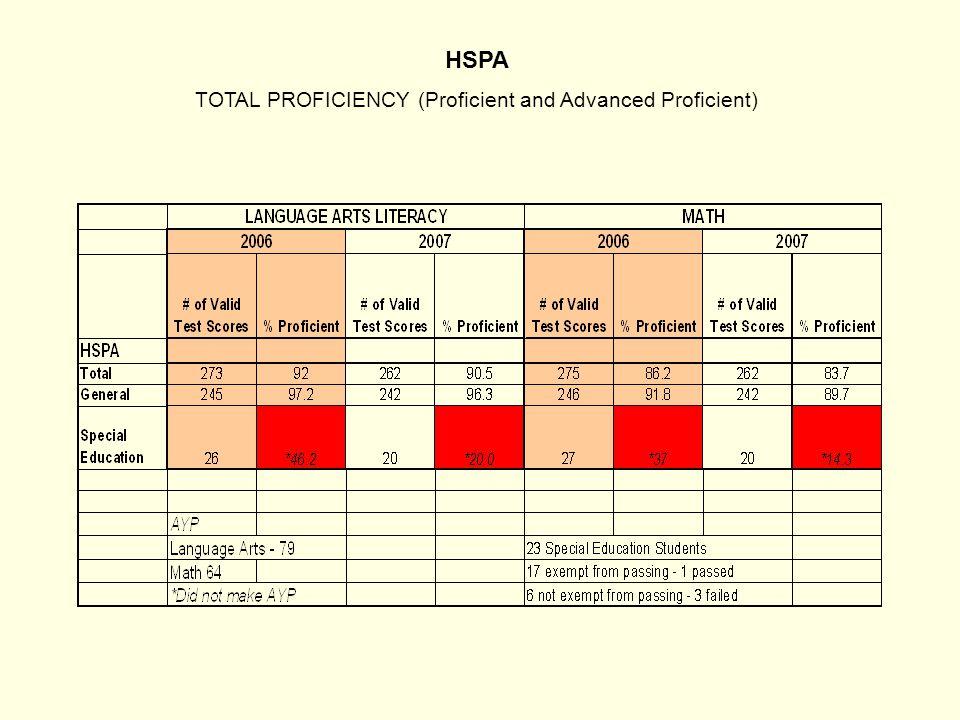 HSPA TOTAL PROFICIENCY (Proficient and Advanced Proficient)