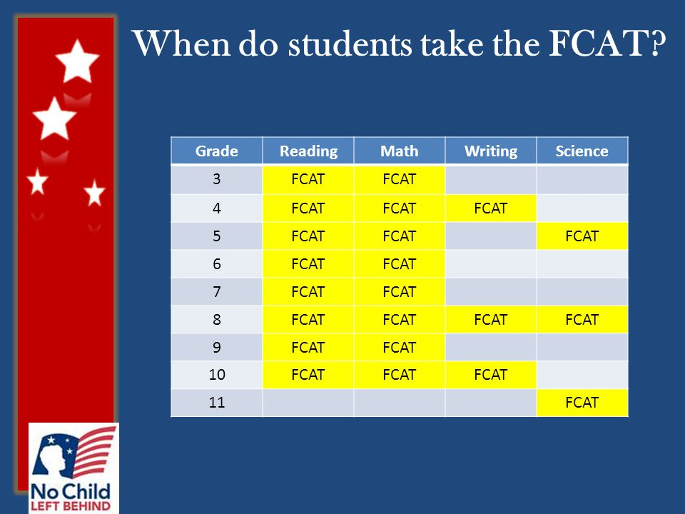 When do students take the FCAT GradeReadingMathWritingScience 3FCAT 4 5 6 7 8 9 10FCAT 11FCAT
