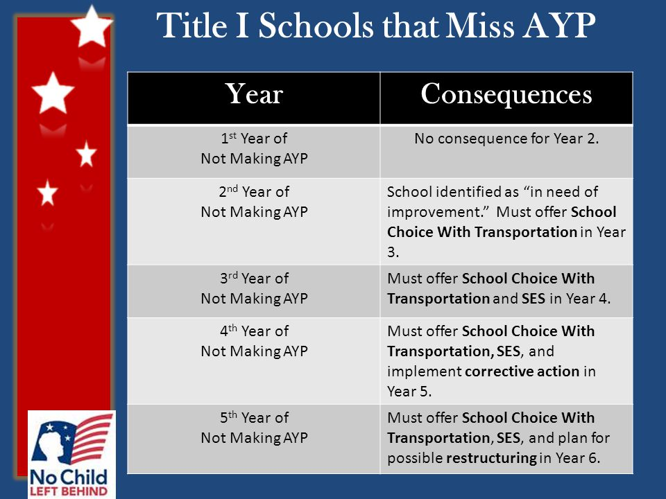 YearConsequences 1 st Year of Not Making AYP No consequence for Year 2.