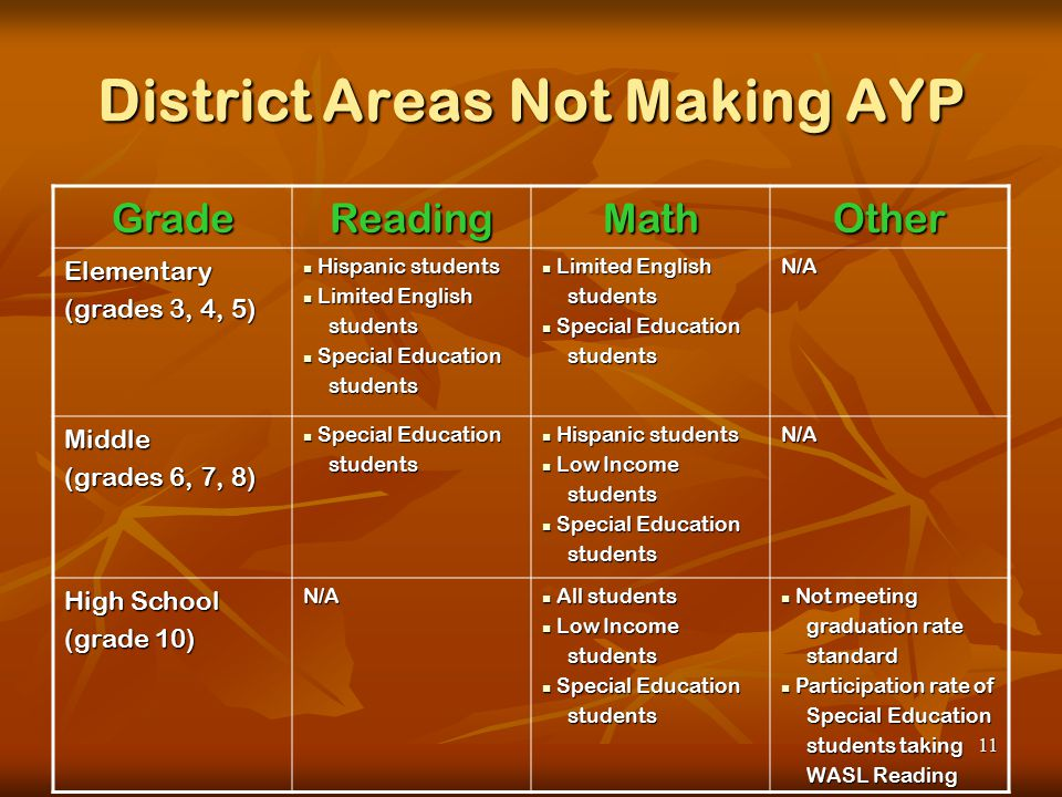 11 District Areas Not Making AYP GradeReadingMathOther Elementary (grades 3, 4, 5) Hispanic students Hispanic students Limited English Limited English students students Special Education Special Education students students Limited English Limited English students students Special Education Special Education students studentsN/A Middle (grades 6, 7, 8) Special Education Special Education students students Hispanic students Hispanic students Low Income Low Income students students Special Education Special Education students studentsN/A High School (grade 10) N/A All students All students Low Income Low Income students students Special Education Special Education students students Not meeting Not meeting graduation rate graduation rate standard standard Participation rate of Participation rate of Special Education Special Education students taking students taking WASL Reading WASL Reading