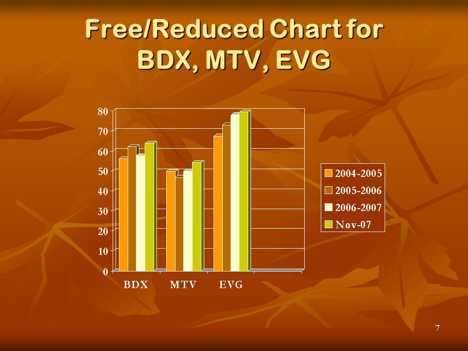 7 Free/Reduced Chart for BDX, MTV, EVG