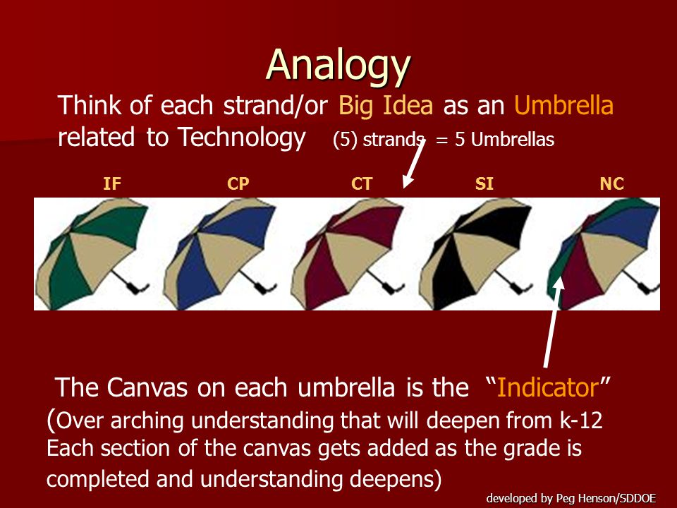 Analogy Think of each strand/or Big Idea as an Umbrella related to Technology (5) strands = 5 Umbrellas The Canvas on each umbrella is the Indicator ( Over arching understanding that will deepen from k-12 Each section of the canvas gets added as the grade is completed and understanding deepens) NCCPCTSIIF