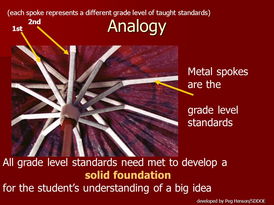 developed by Peg Henson/SDDOE Metal spokes are the grade level standards All grade level standards need met to develop a solid foundation for the student's understanding of a big idea Analogy 1st 2nd (each spoke represents a different grade level of taught standards)