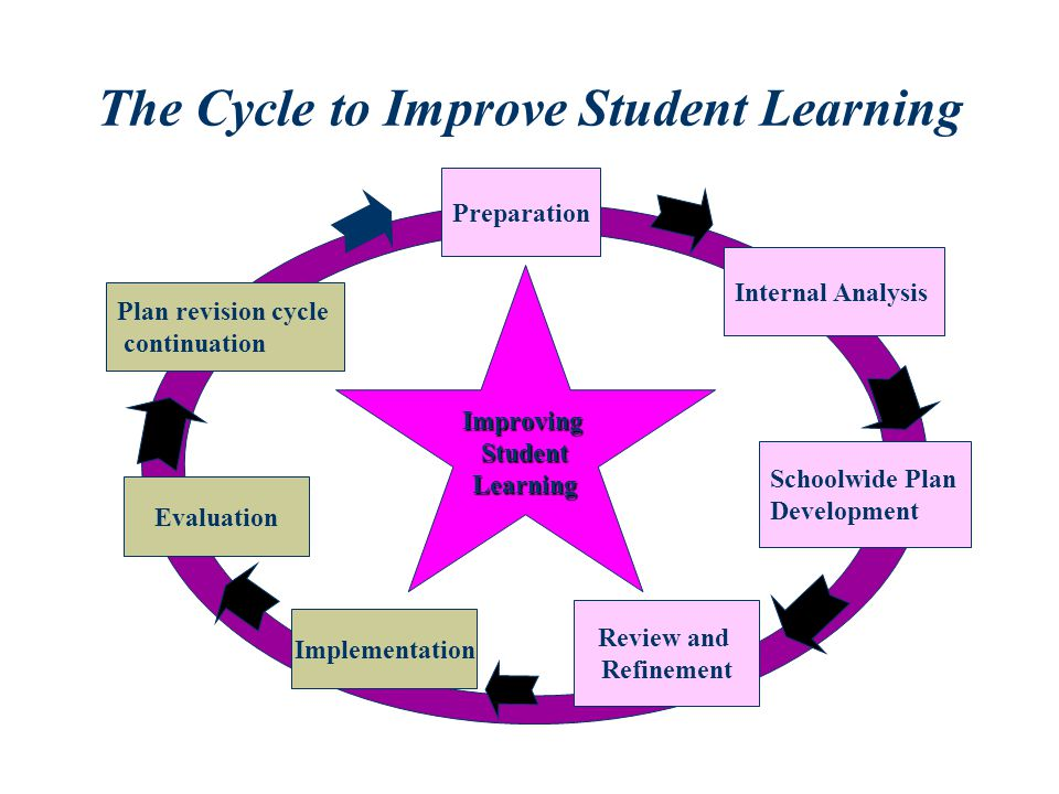 The Cycle to Improve Student Learning Plan revision cycle continuation Preparation Internal Analysis Schoolwide Plan Development Review and Refinement Implementation Evaluation ImprovingStudentLearning