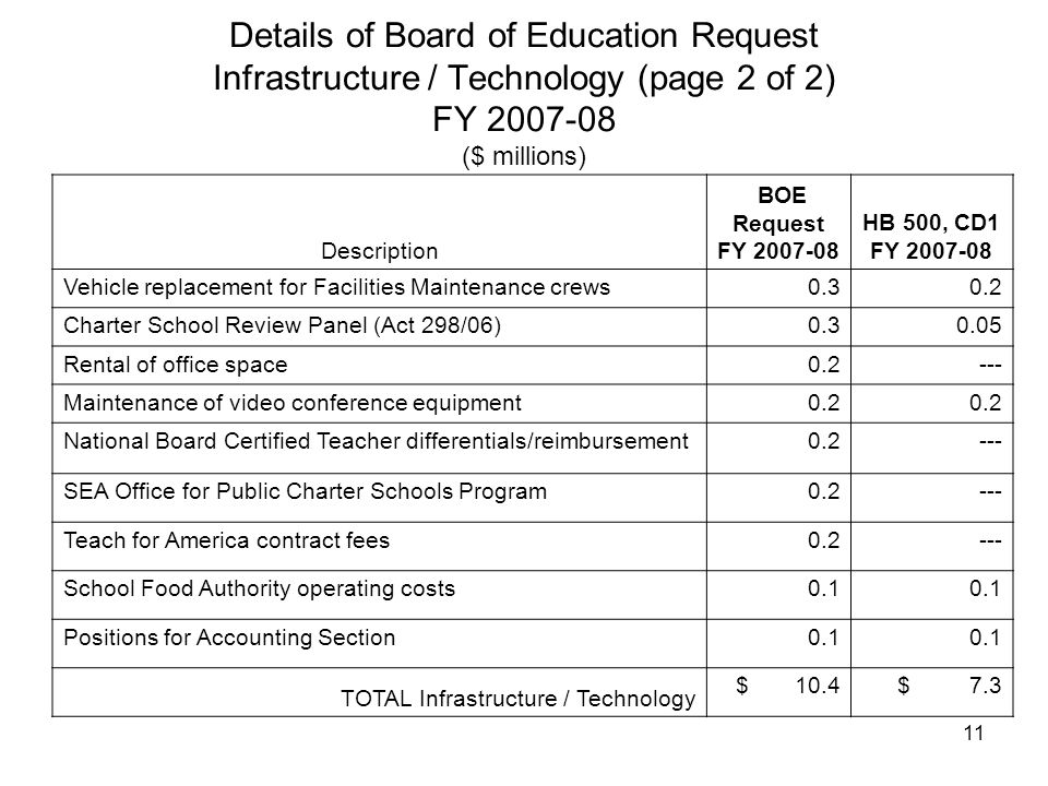 11 Details of Board of Education Request Infrastructure / Technology (page 2 of 2) FY 2007-08 ($ millions) Description BOE Request FY 2007-08 HB 500, CD1 FY 2007-08 Vehicle replacement for Facilities Maintenance crews0.30.2 Charter School Review Panel (Act 298/06)0.30.05 Rental of office space0.2--- Maintenance of video conference equipment0.2 National Board Certified Teacher differentials/reimbursement0.2--- SEA Office for Public Charter Schools Program0.2--- Teach for America contract fees0.2--- School Food Authority operating costs0.1 Positions for Accounting Section0.1 TOTAL Infrastructure / Technology $ 10.4 $ 7.3