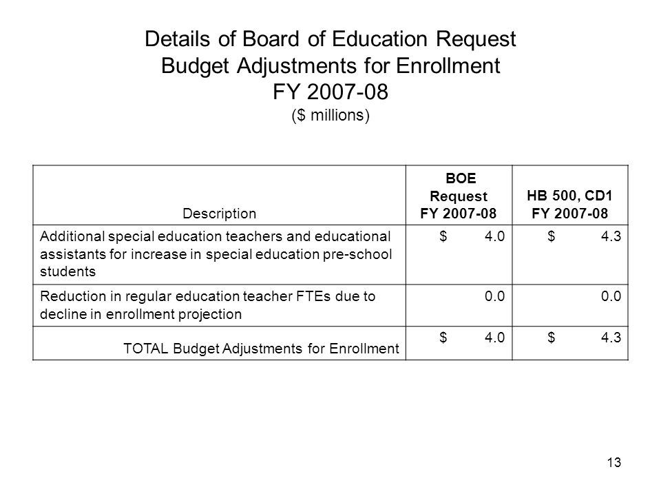 13 Details of Board of Education Request Budget Adjustments for Enrollment FY 2007-08 ($ millions) Description BOE Request FY 2007-08 HB 500, CD1 FY 2007-08 Additional special education teachers and educational assistants for increase in special education pre-school students $ 4.0 $ 4.3 Reduction in regular education teacher FTEs due to decline in enrollment projection 0.0 TOTAL Budget Adjustments for Enrollment $ 4.0 $ 4.3