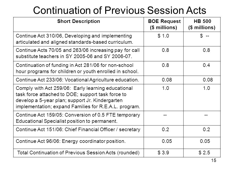 15 Continuation of Previous Session Acts Short Description BOE Request ($ millions) HB 500 ($ millions) Continue Act 310/06, Developing and implementing articulated and aligned standards-based curriculum.