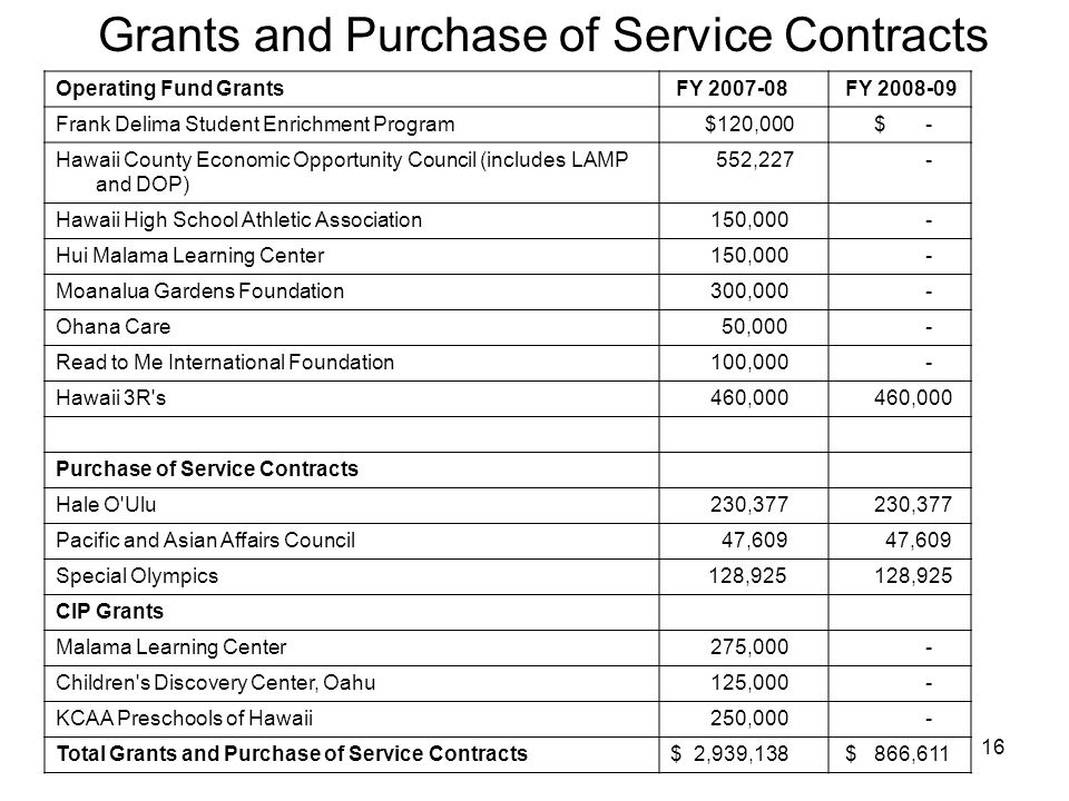 16 Grants and Purchase of Service Contracts Operating Fund Grants FY 2007-08 FY 2008-09 Frank Delima Student Enrichment Program $120,000 $ - Hawaii County Economic Opportunity Council (includes LAMP and DOP) 552,227 - Hawaii High School Athletic Association 150,000 - Hui Malama Learning Center 150,000 - Moanalua Gardens Foundation 300,000 - Ohana Care 50,000 - Read to Me International Foundation 100,000 - Hawaii 3R s 460,000 Purchase of Service Contracts Hale O Ulu 230,377 Pacific and Asian Affairs Council 47,609 Special Olympics 128,925 CIP Grants Malama Learning Center 275,000 - Children s Discovery Center, Oahu 125,000 - KCAA Preschools of Hawaii 250,000 - Total Grants and Purchase of Service Contracts$ 2,939,138 $ 866,611