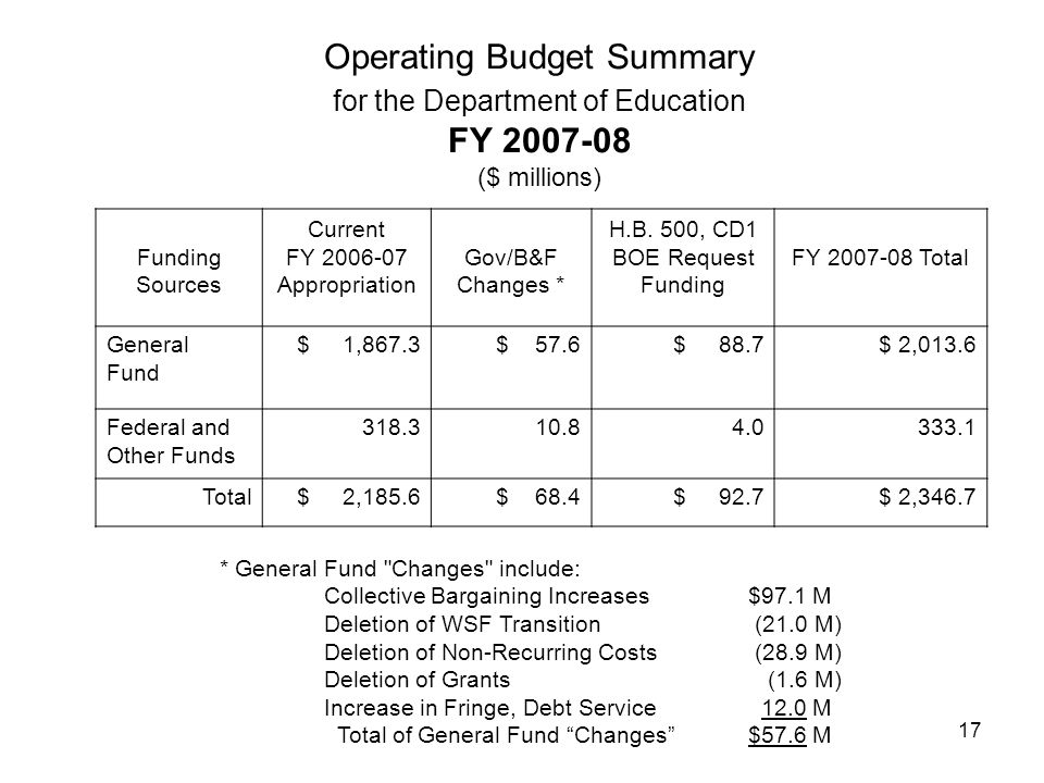 17 Operating Budget Summary for the Department of Education FY 2007-08 ($ millions) Funding Sources Current FY 2006-07 Appropriation Gov/B&F Changes *