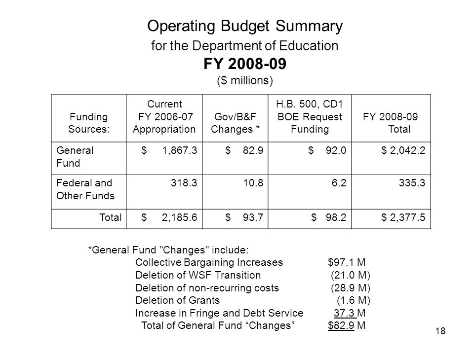 18 Operating Budget Summary for the Department of Education FY 2008-09 ($ millions) Funding Sources: Current FY 2006-07 Appropriation Gov/B&F Changes