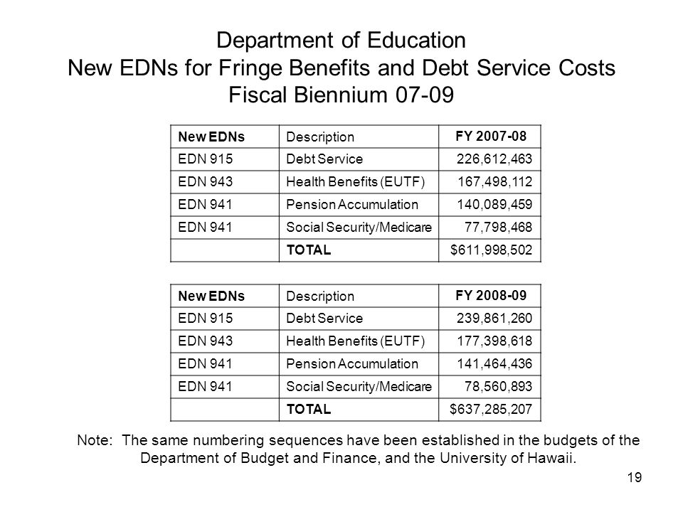 19 Department of Education New EDNs for Fringe Benefits and Debt Service Costs Fiscal Biennium 07-09 New EDNsDescription FY 2007-08 EDN 915Debt Service 226,612,463 EDN 943Health Benefits (EUTF) 167,498,112 EDN 941Pension Accumulation 140,089,459 EDN 941Social Security/Medicare 77,798,468 TOTAL $611,998,502 New EDNsDescription FY 2008-09 EDN 915Debt Service 239,861,260 EDN 943Health Benefits (EUTF) 177,398,618 EDN 941Pension Accumulation 141,464,436 EDN 941Social Security/Medicare 78,560,893 TOTAL $637,285,207 Note: The same numbering sequences have been established in the budgets of the Department of Budget and Finance, and the University of Hawaii.
