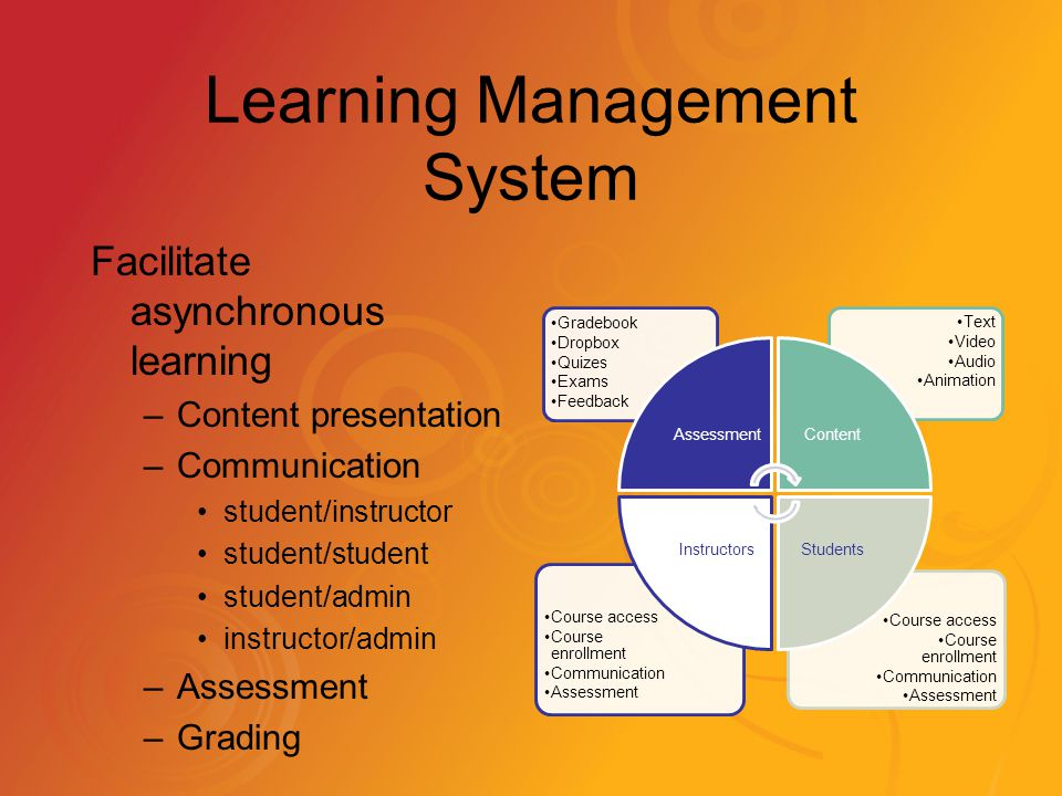 Learning Management System Facilitate asynchronous learning –Content presentation –Communication student/instructor student/student student/admin instructor/admin –Assessment –Grading Course access Course enrollment Communication Assessment Course access Course enrollment Communication Assessment Text Video Audio Animation Gradebook Dropbox Quizes Exams Feedback AssessmentContent StudentsInstructors