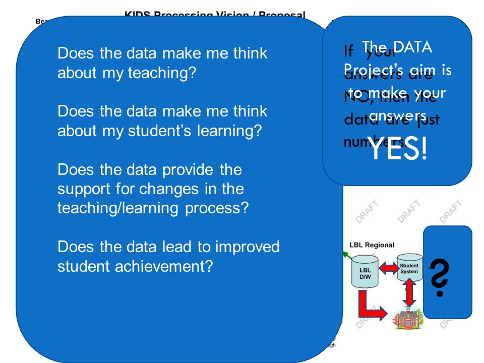 Does the data make me think about my teaching.