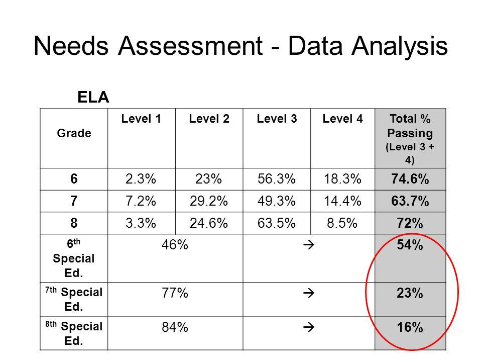 Needs Assessment - Data Analysis ELA Grade Level 1Level 2Level 3Level 4Total % Passing (Level 3 + 4) 62.3%23%56.3%18.3%74.6% 77.2%29.2%49.3%14.4%63.7% 83.3%24.6%63.5%8.5%72% 6 th Special Ed.