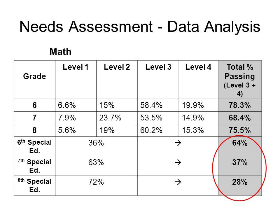 Needs Assessment - Data Analysis Math Grade Level 1Level 2Level 3Level 4Total % Passing (Level 3 + 4) 66.6%15%58.4%19.9%78.3% 77.9%23.7%53.5%14.9%68.4% 85.6%19%60.2%15.3%75.5% 6 th Special Ed.