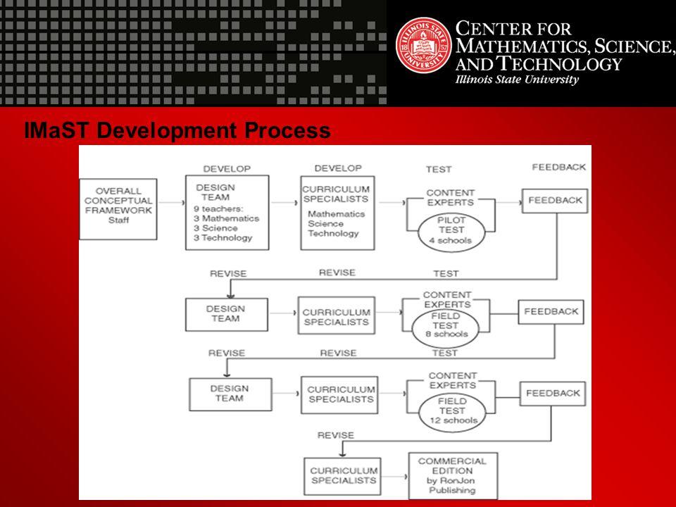 IMaST Development Process