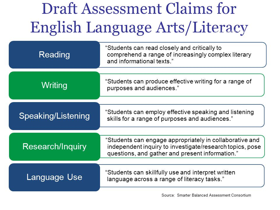 Draft Assessment Claims for English Language Arts/Literacy Students can read closely and critically to comprehend a range of increasingly complex literary and informational texts. Reading Students can produce effective writing for a range of purposes and audiences. Writing Students can employ effective speaking and listening skills for a range of purposes and audiences. Speaking/Listening Students can engage appropriately in collaborative and independent inquiry to investigate/research topics, pose questions, and gather and present information. Research/Inquiry Students can skillfully use and interpret written language across a range of literacy tasks. Language Use (a/o Round 2 – released 9/20/11) Source: Smarter Balanced Assessment Consortium