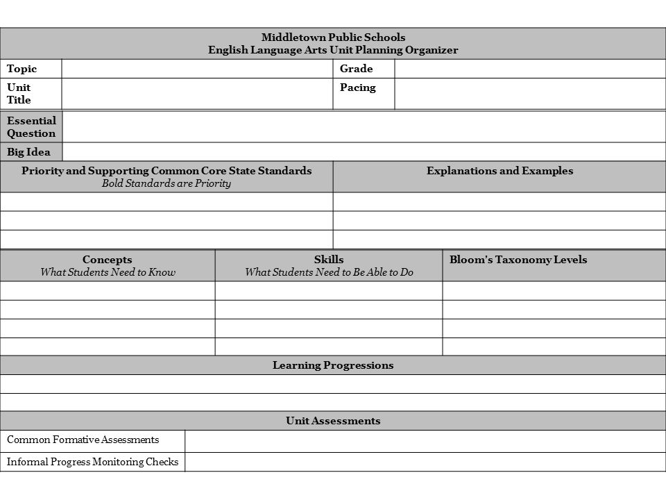 Middletown Public Schools English Language Arts Unit Planning Organizer TopicGrade Unit Title Pacing Essential Question Big Idea Priority and Supporting Common Core State Standards Bold Standards are Priority Explanations and Examples Concepts What Students Need to Know Skills What Students Need to Be Able to Do Bloom ' s Taxonomy Levels Learning Progressions Unit Assessments Common Formative Assessments Informal Progress Monitoring Checks