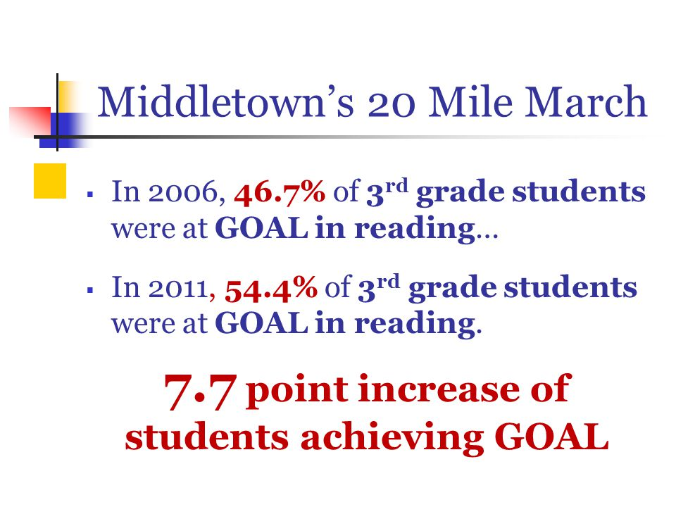 Middletown's 20 Mile March  In 2006, 46.7% of 3 rd grade students were at GOAL in reading…  In 2011, 54.4% of 3 rd grade students were at GOAL in reading.