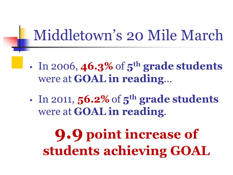 Middletown's 20 Mile March  In 2006, 46.3% of 5 th grade students were at GOAL in reading…  In 2011, 56.2% of 5 th grade students were at GOAL in reading.