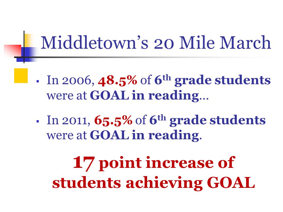 Middletown's 20 Mile March  In 2006, 48.5% of 6 th grade students were at GOAL in reading…  In 2011, 65.5% of 6 th grade students were at GOAL in reading.