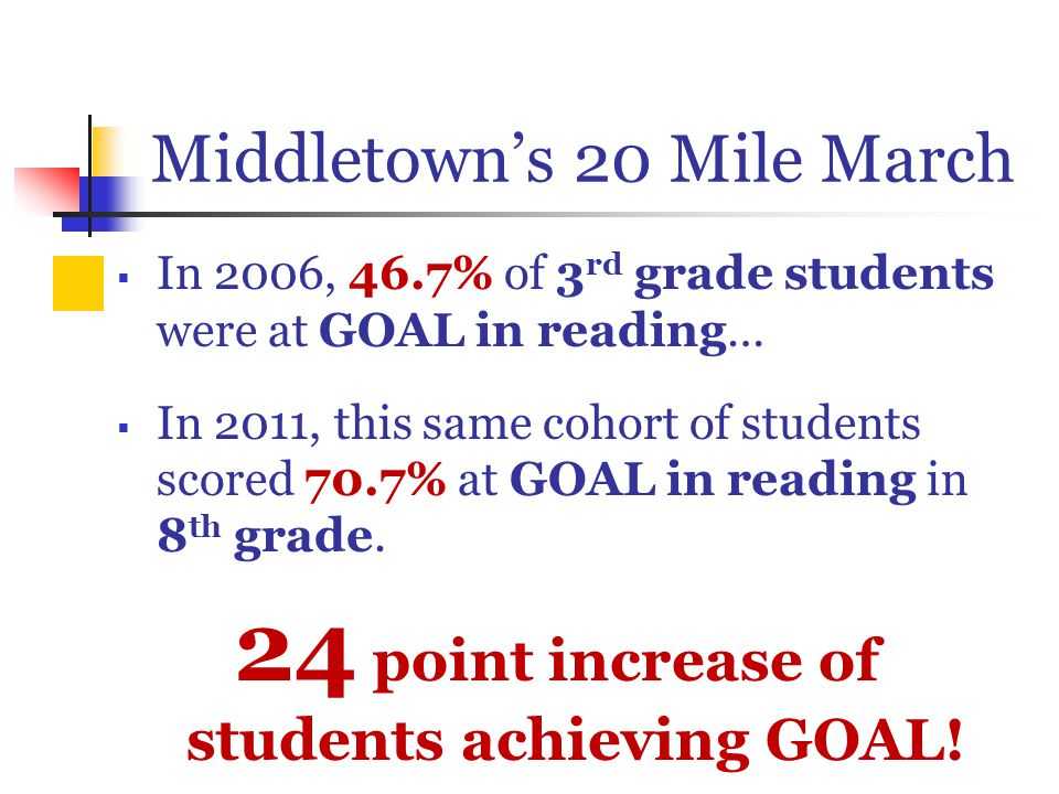 Middletown's 20 Mile March  In 2006, 46.7% of 3 rd grade students were at GOAL in reading…  In 2011, this same cohort of students scored 70.7% at GOAL in reading in 8 th grade.
