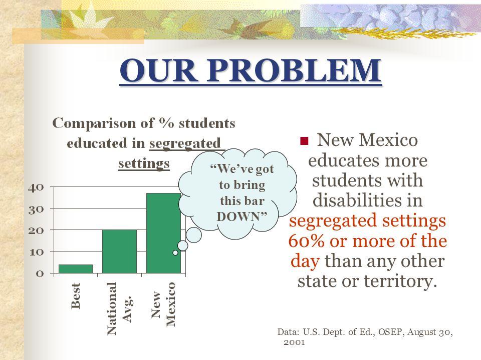 Insert data slides for particular school district