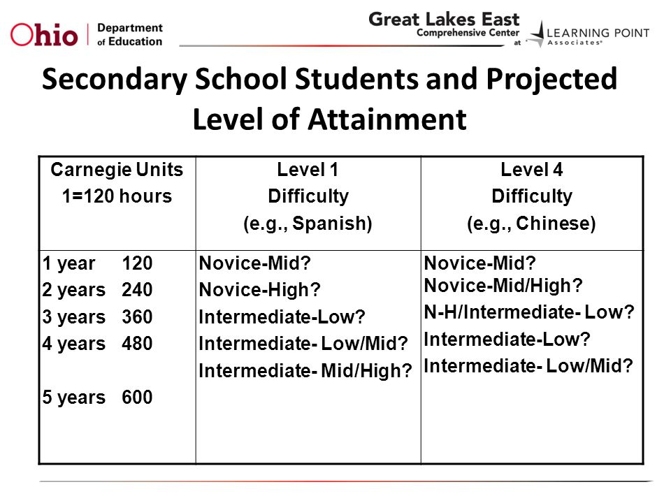 Secondary School Students and Projected Level of Attainment Carnegie Units 1=120 hours Level 1 Difficulty (e.g., Spanish) Level 4 Difficulty (e.g., Chinese) 1 year 120 2 years 240 3 years 360 4 years 480 5 years 600 Novice-Mid.