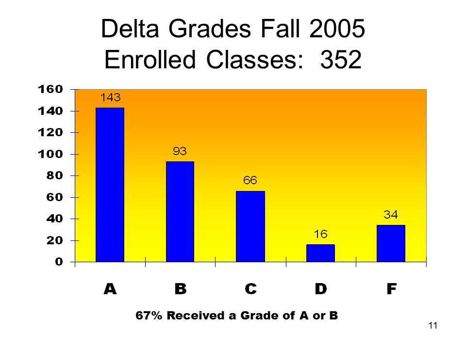 Delta Grades Fall 2005 Enrolled Classes: 352 67% Received a Grade of A or B 11