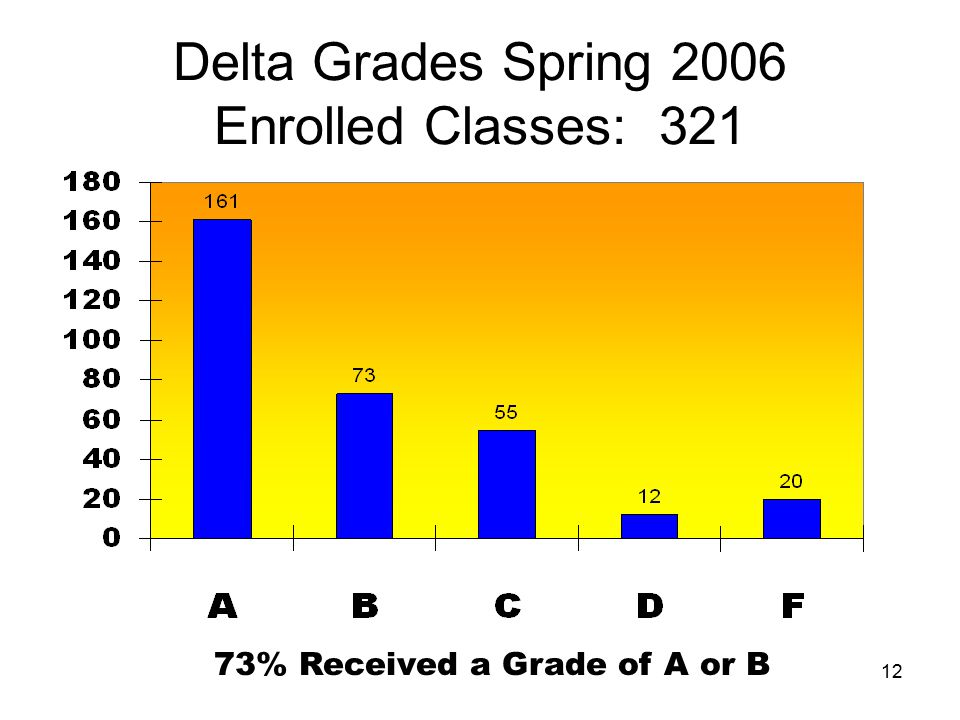 Delta Grades Spring 2006 Enrolled Classes: 321 73% Received a Grade of A or B 12