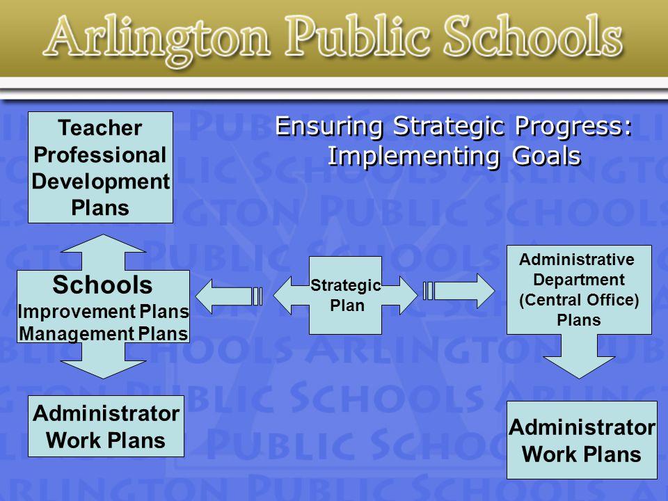Ensuring Strategic Progress: Implementing Goals Strategic Plan Schools Improvement Plans Management Plans Administrative Department (Central Office) Plans Administrator Work Plans Teacher Professional Development Plans Administrator Work Plans
