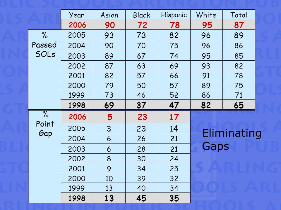 Eliminating Gaps TotalWhite Hispanic BlackAsianYear 8795787290 2006 8996827393 2005 6582473769 1998 71865246731999 75895750792000 78916657822001 82936963872002 85957467892003 86967570902004 % Passed SOLs