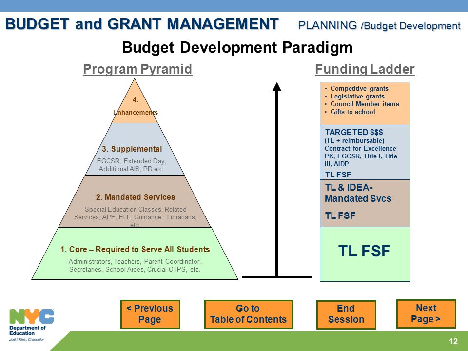 12 BUDGET and GRANT MANAGEMENT PLANNING /Budget Development < Previous Page Next Page > Budget Development Paradigm 1.